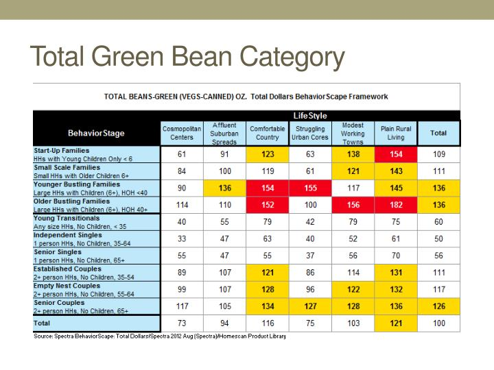 Total Green Bean Category