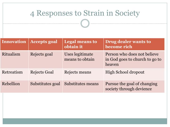 4 Responses to Strain in Society