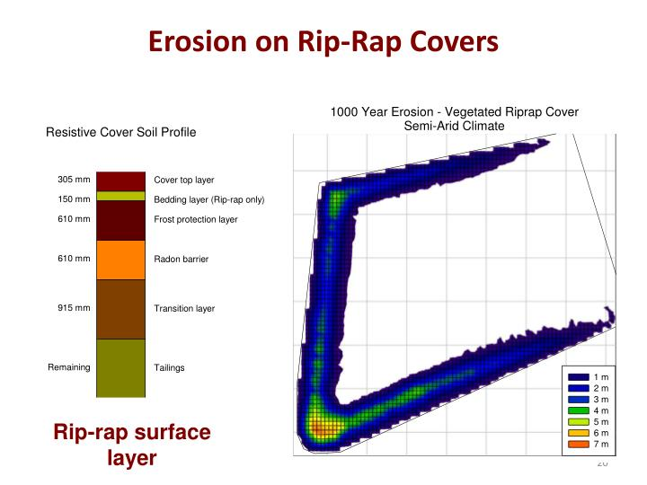 Erosion on Rip-Rap Covers