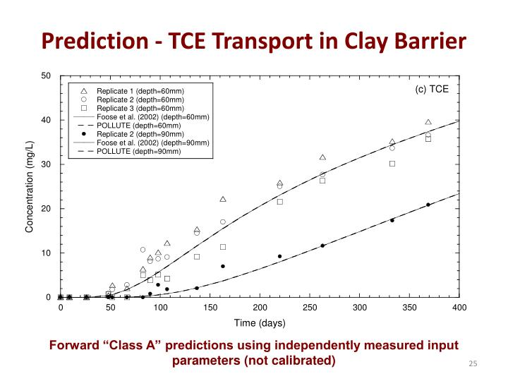 Prediction - TCE Transport in Clay Barrier