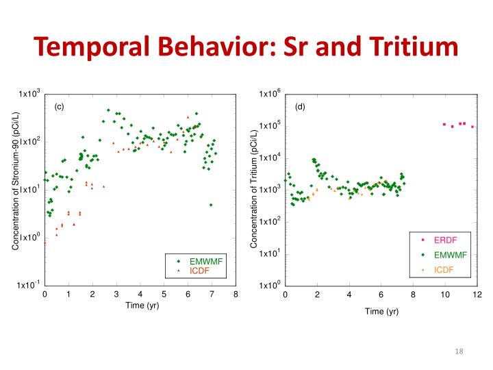 Temporal Behavior: