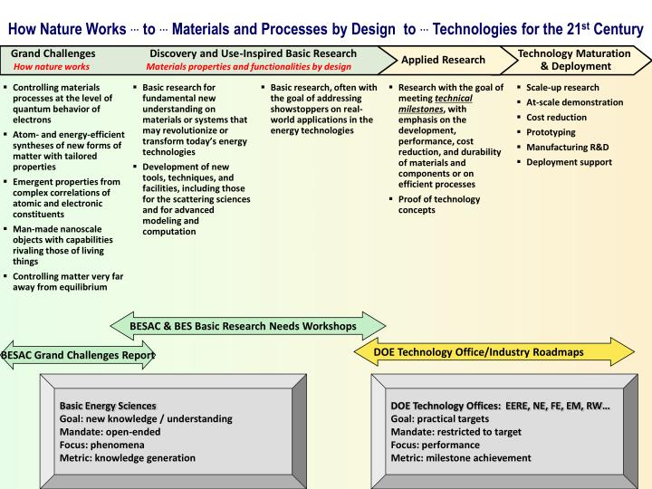 how nature works to materials and processes by design to technologies for the 21 st century