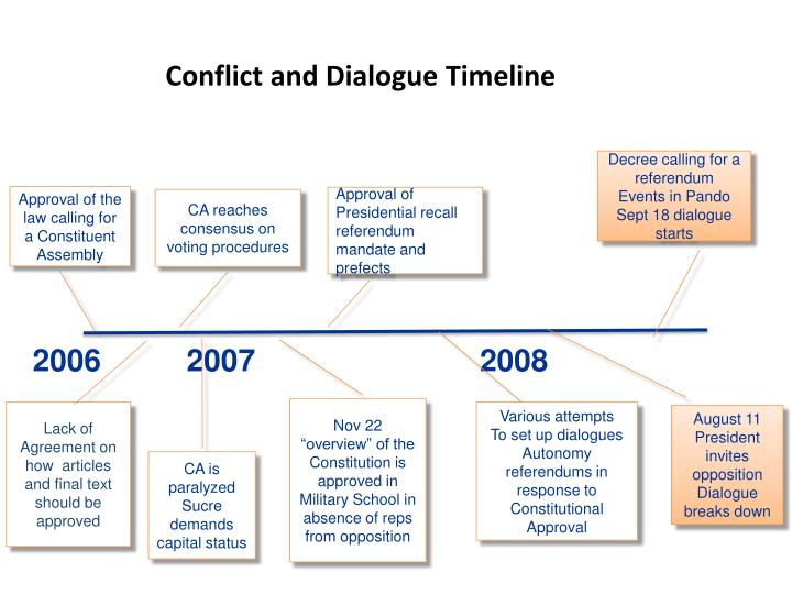 Conflict and Dialogue Timeline