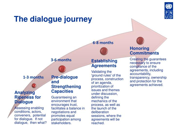 The dialogue journey