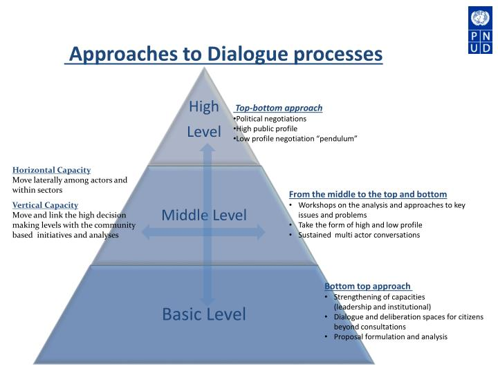 Approaches to Dialogue processes