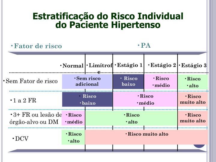 Estratificação do Risco Individual