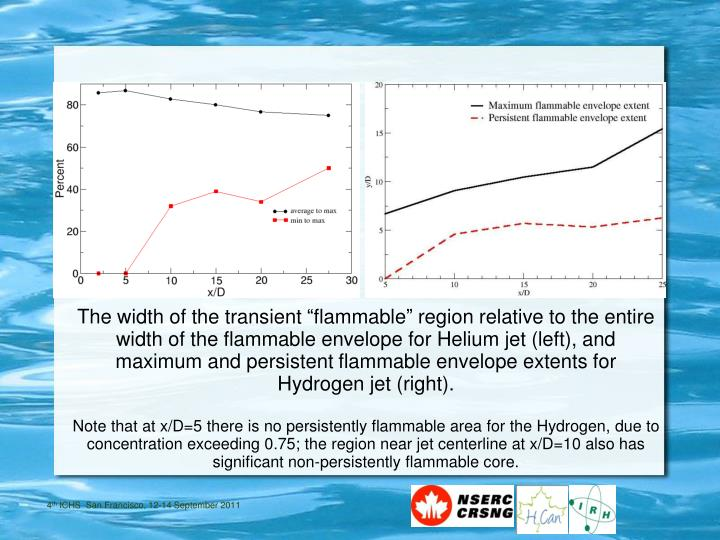 "The width of the transient ""flammable"" region relative to the entire width of the flammable envelope for Helium jet (left), and maximum and persistent flammable envelope extents for Hydrogen jet (right)."