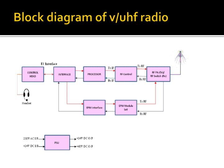 Block diagram of v/uhf radio