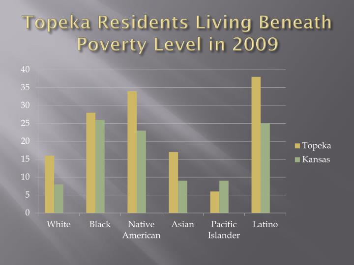 Topeka Residents Living Beneath Poverty Level in 2009