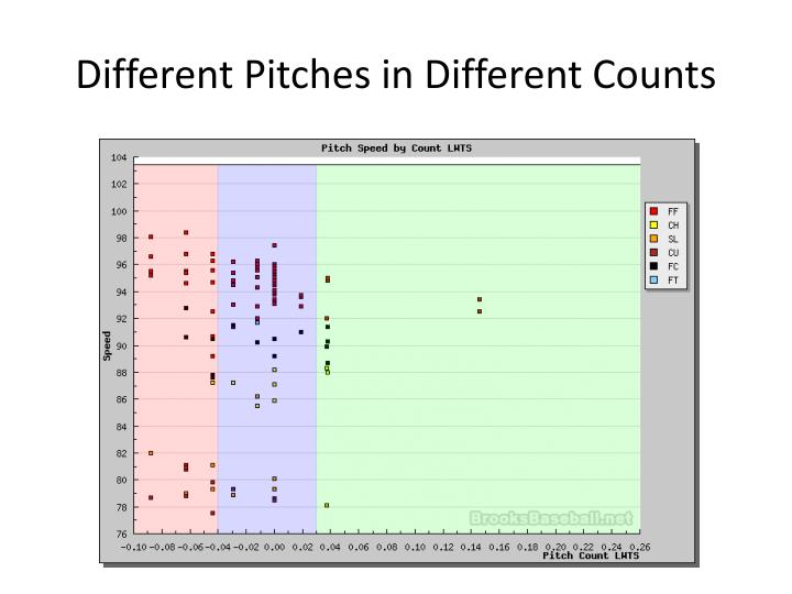 Different Pitches in Different Counts