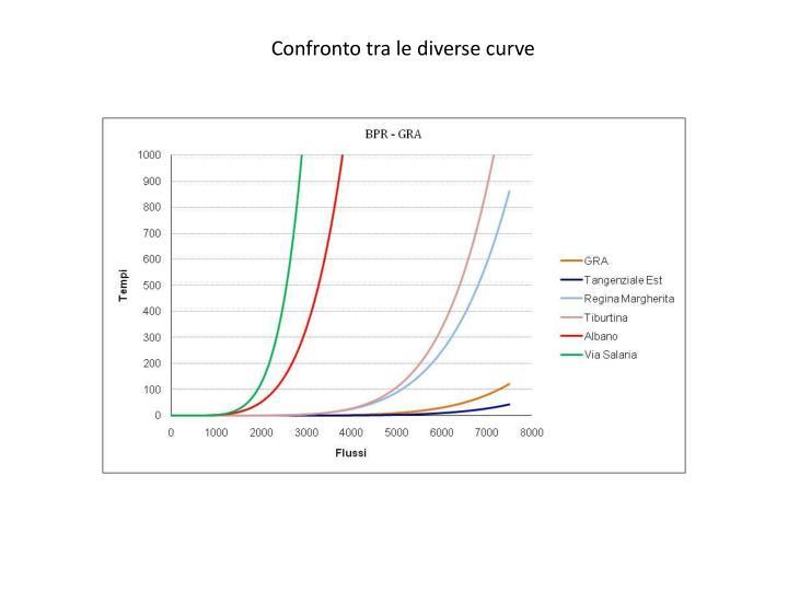 Confronto tra le diverse curve