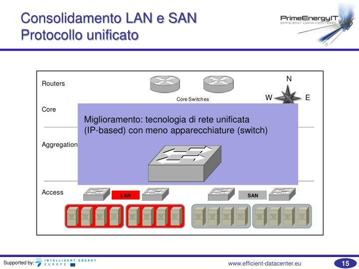 Consolidamento LAN e SAN