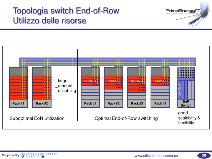 Topologia switch End-of-Row