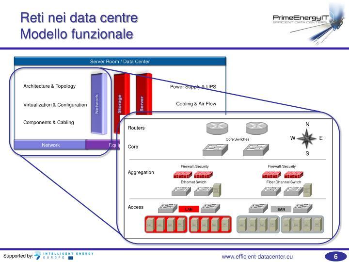 Reti nei data centre