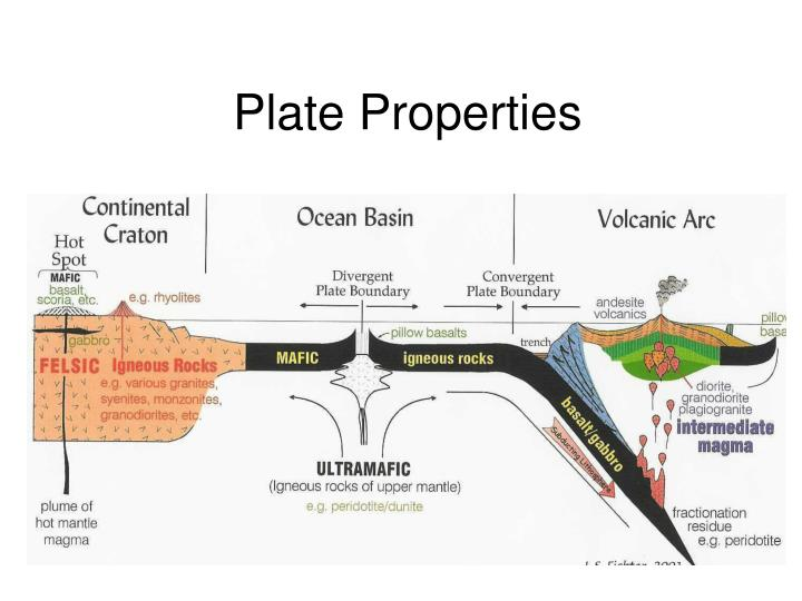 Plate Properties