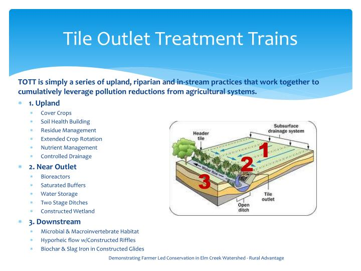 Tile Outlet Treatment Trains