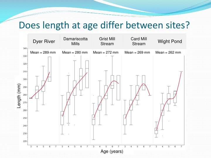 Does length at age differ between sites?