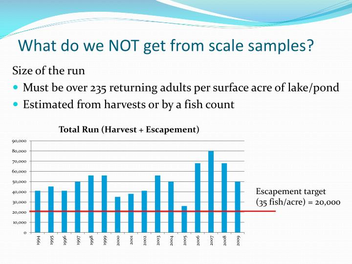 What do we NOT get from scale samples?
