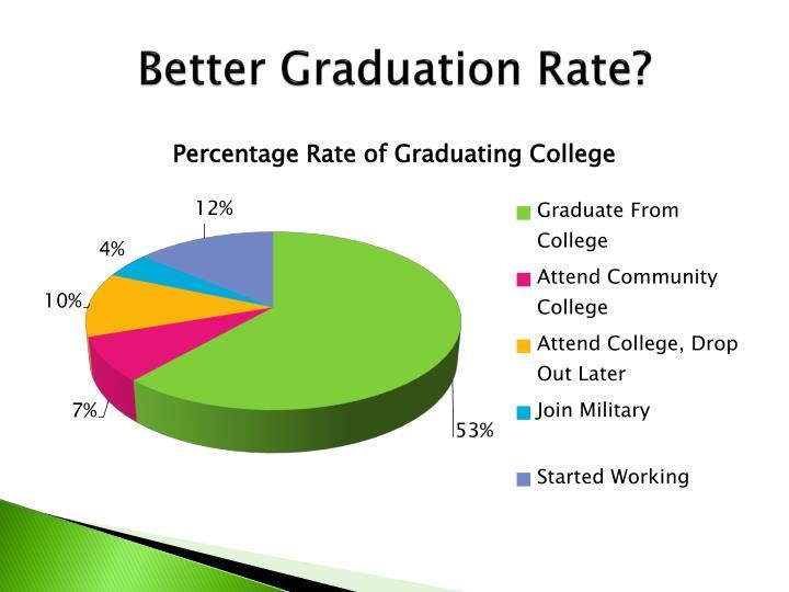 Better Graduation Rate?