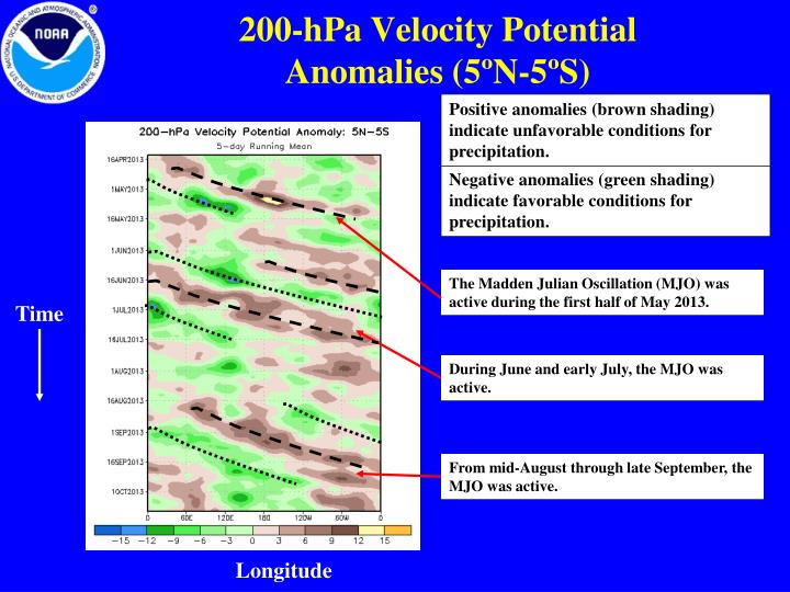 200-hPa Velocity Potential