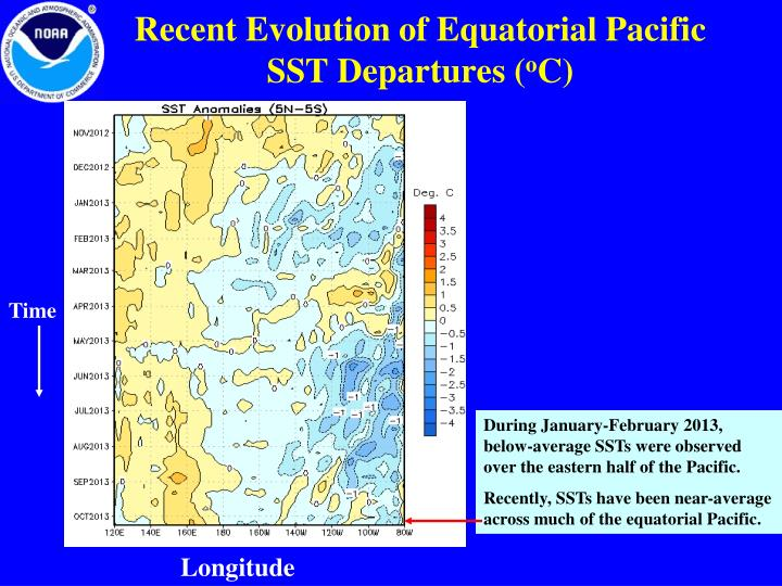 Recent Evolution of Equatorial Pacific SST Departures (