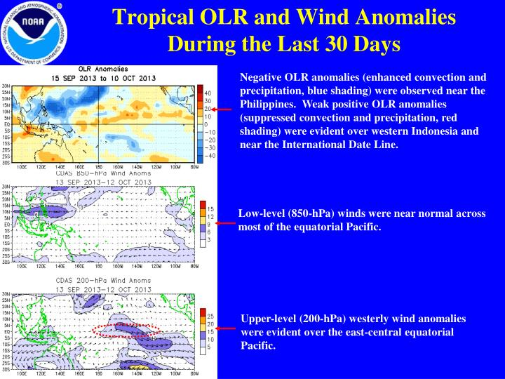 Tropical OLR and Wind Anomalies