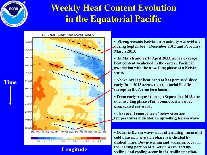 Weekly Heat Content Evolution