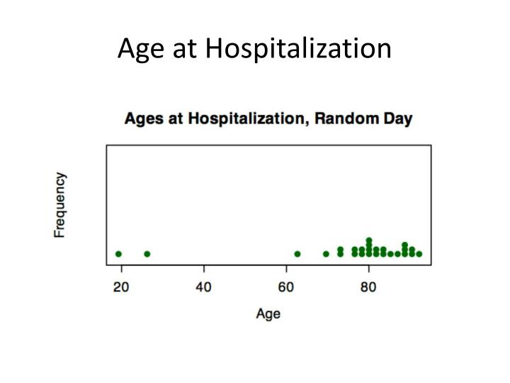 Age at Hospitalization