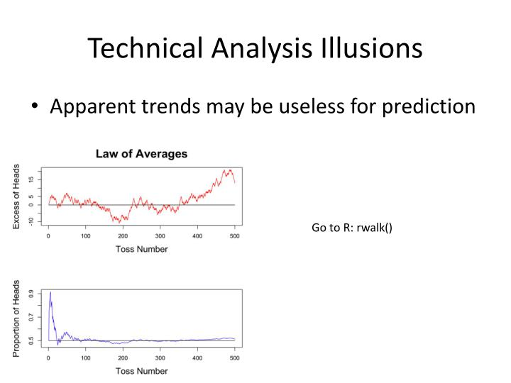 Technical Analysis Illusions