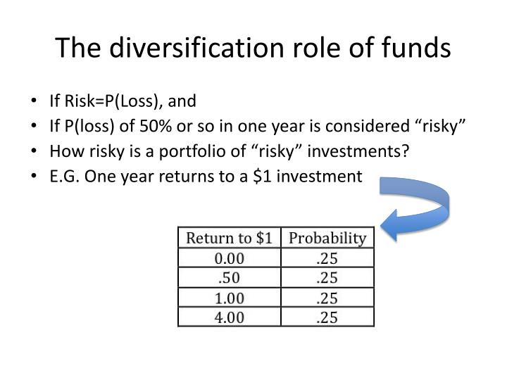 The diversification role of funds