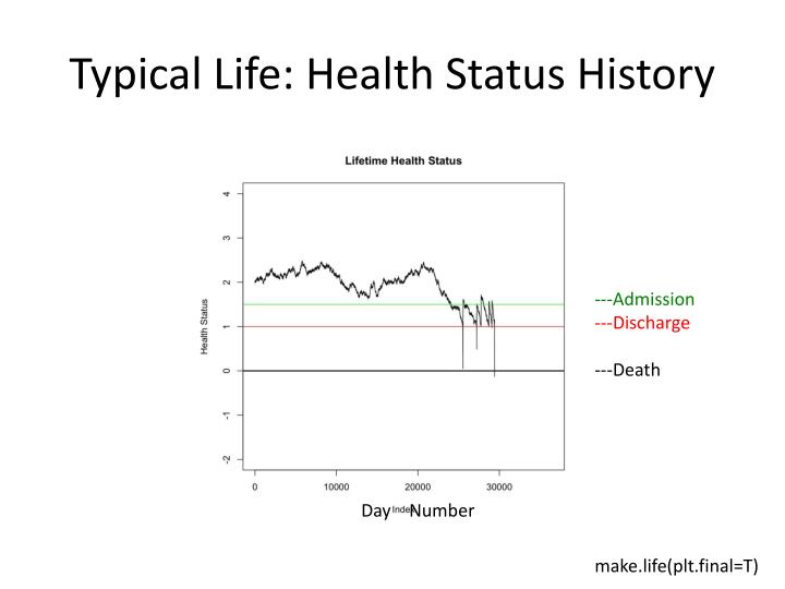 Typical Life: Health Status History