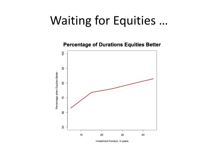 Waiting for Equities …