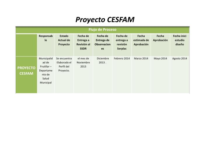Proyecto CESFAM
