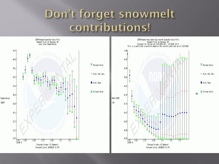 Don't forget snowmelt contributions!