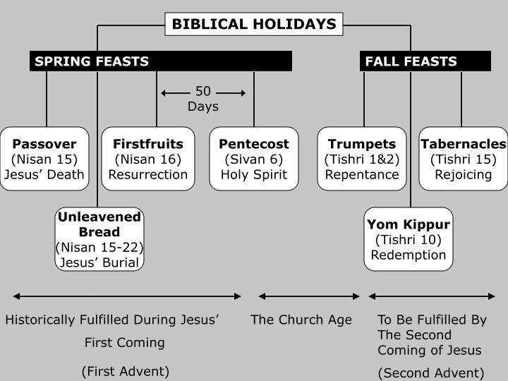 BIBLICAL HOLIDAYS