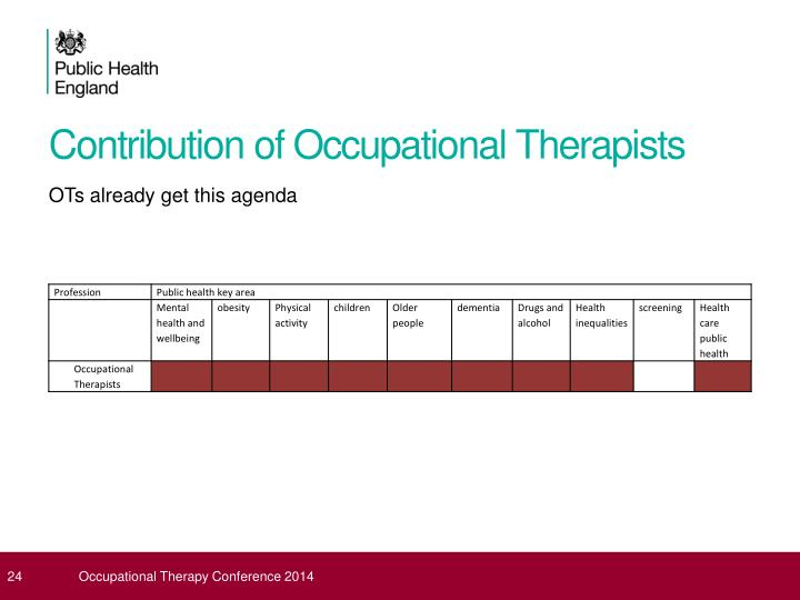 Contribution of Occupational Therapists