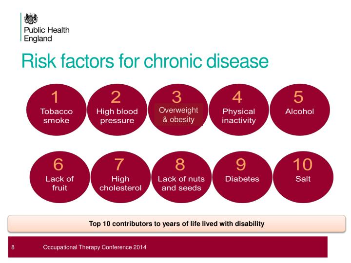 Risk factors for chronic disease