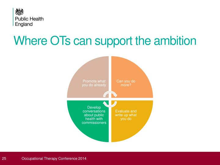 Where OTs can support the ambition