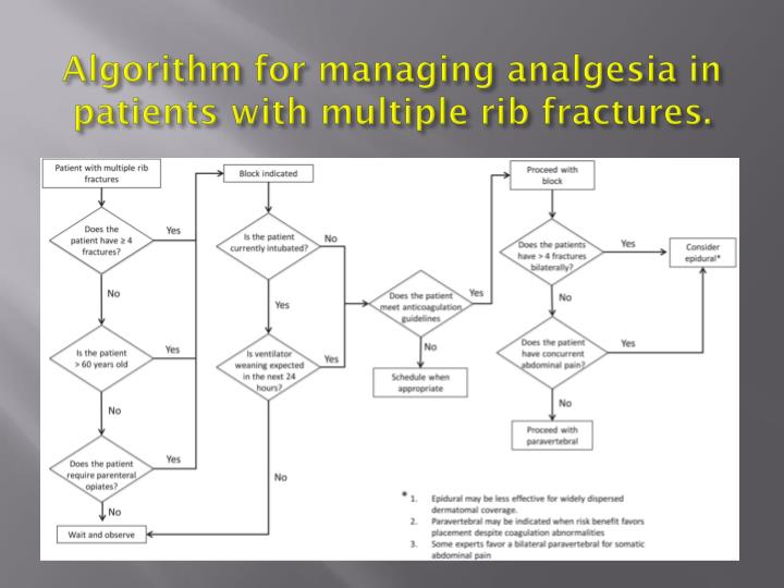 Algorithm for managing analgesia in patients with multiple rib fractures.