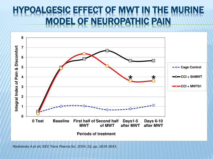 Hypoalgesic effect of MWT in the murine model of neuropathic pain