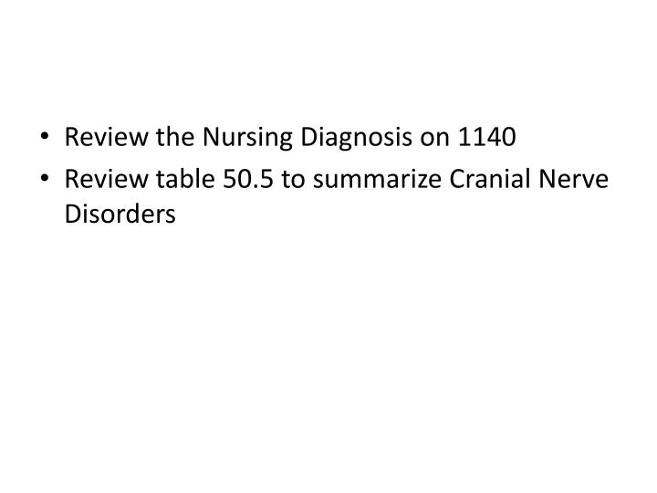 Review the Nursing Diagnosis on 1140