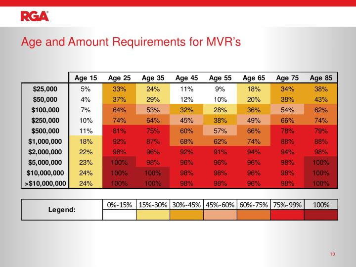 Age and Amount Requirements for MVR's