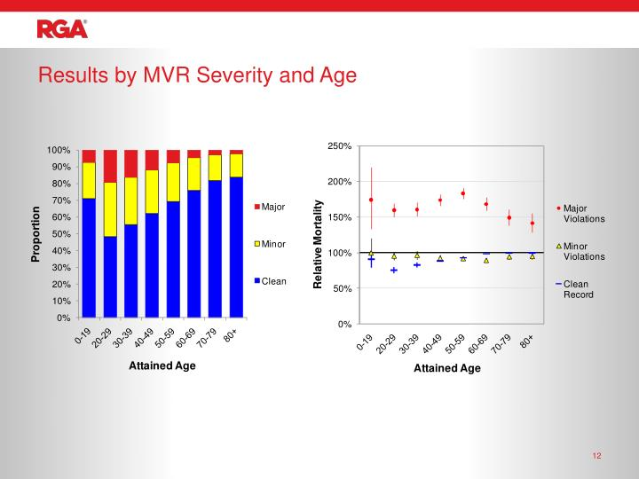 Results by MVR Severity and Age