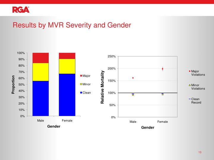 Results by MVR Severity and Gender