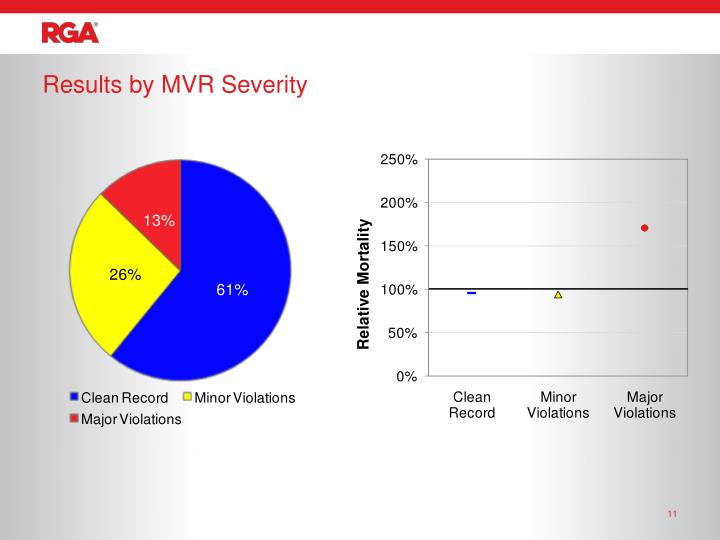 Results by MVR Severity