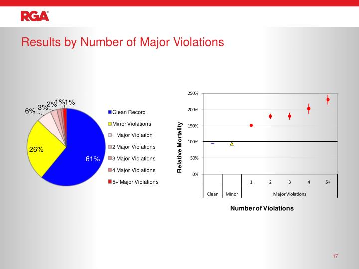Results by Number of Major Violations