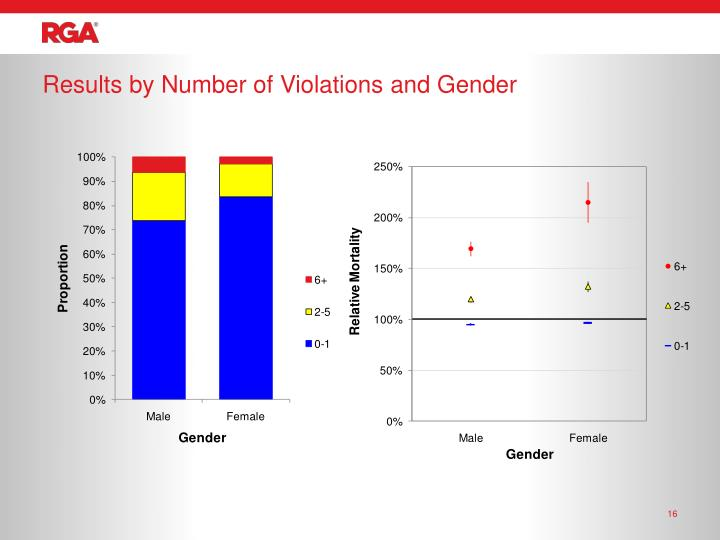 Results by Number of Violations and Gender