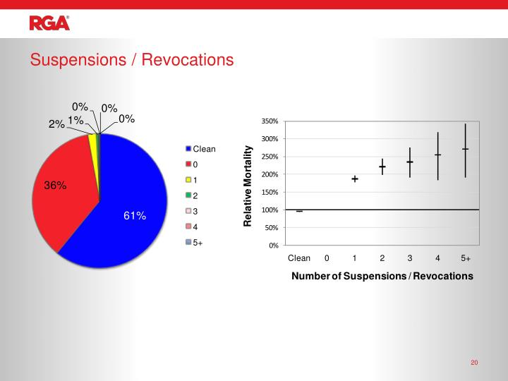 Suspensions / Revocations