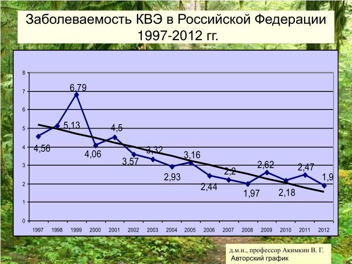 Заболеваемость КВЭ в Российской Федерации