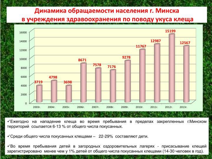 Динамика обращаемости населения г. Минска